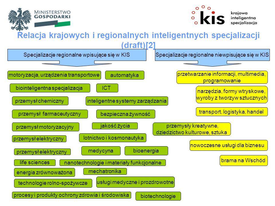 Relacja krajowych i regionalnych inteligentnych specjalizacji (draft)[2]